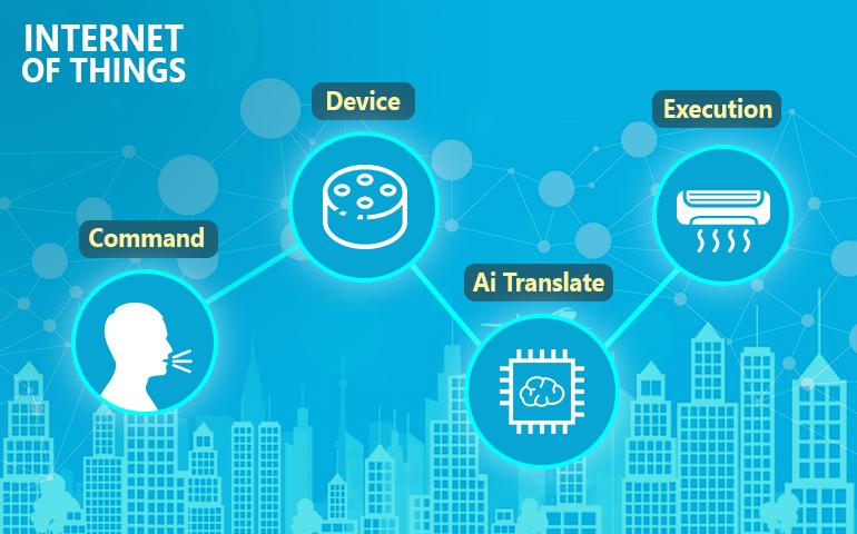 IOT Localization, IoT Translation, Need of Translation in IOT