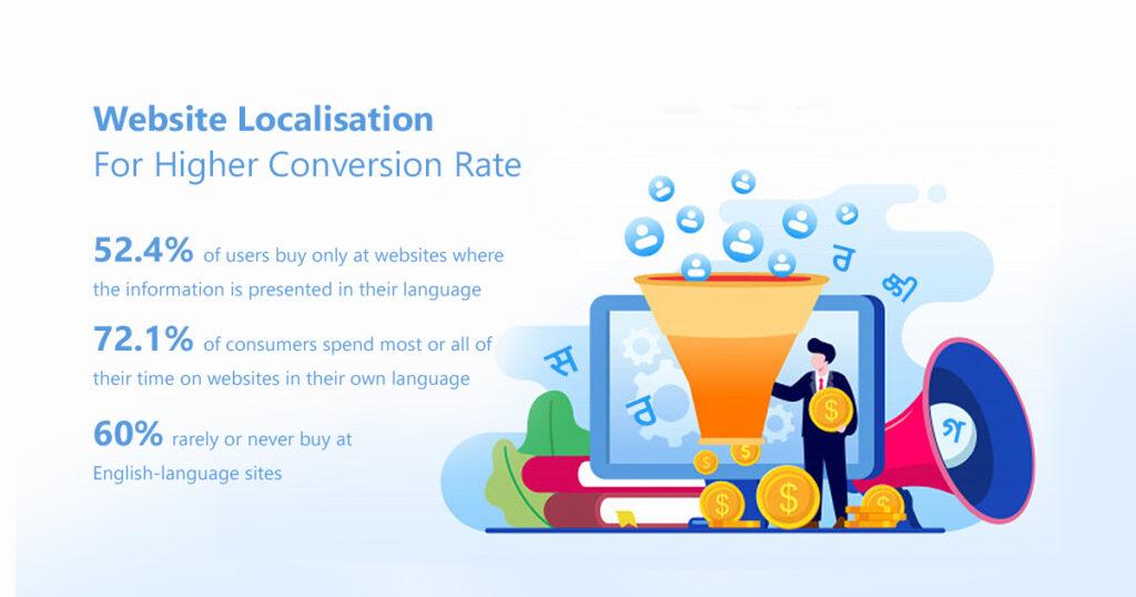 website localization conversions