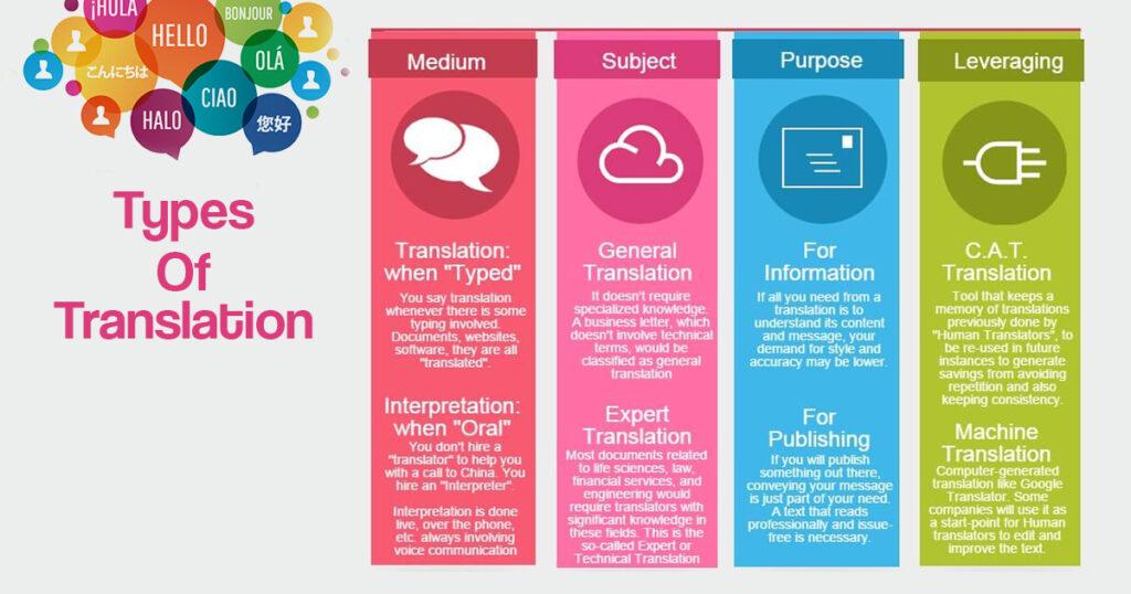 Types of language translation