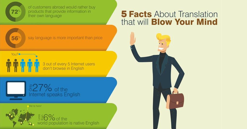 Translation Facts