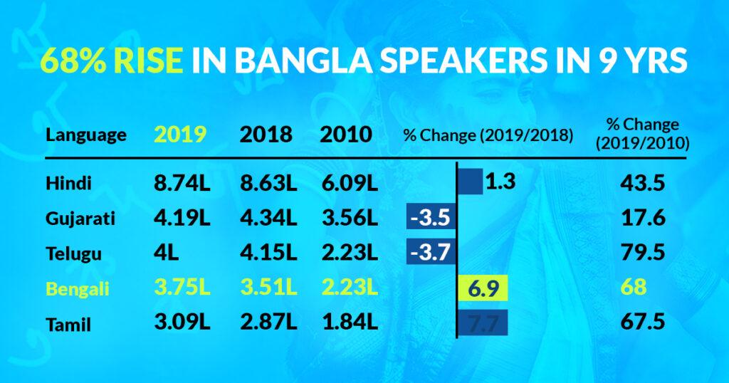 Rise in Bangla Speakers