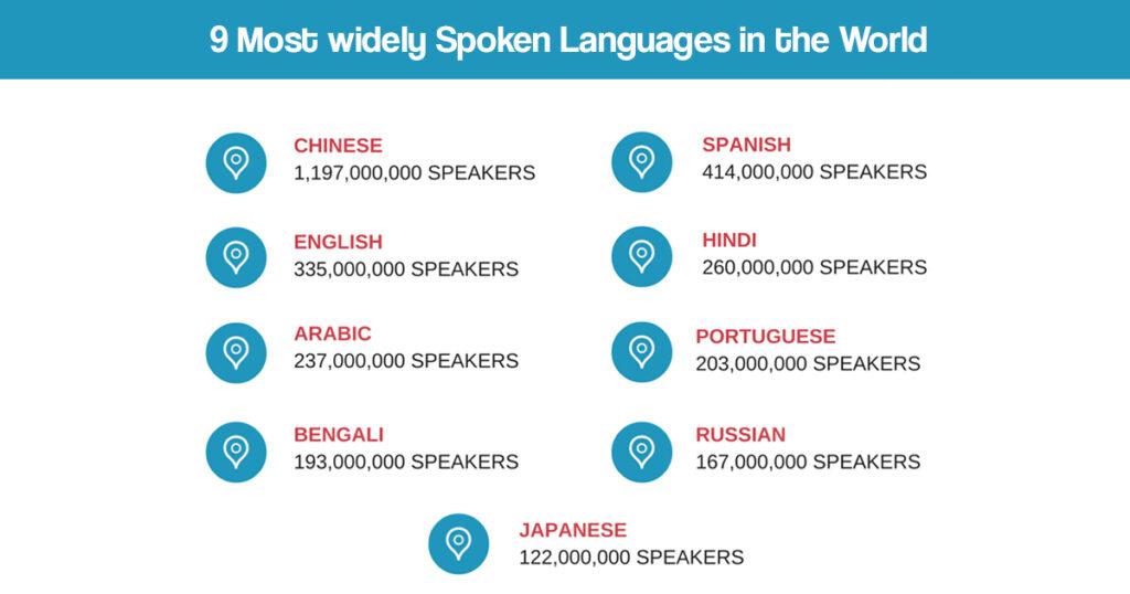 Most Spoken Languages