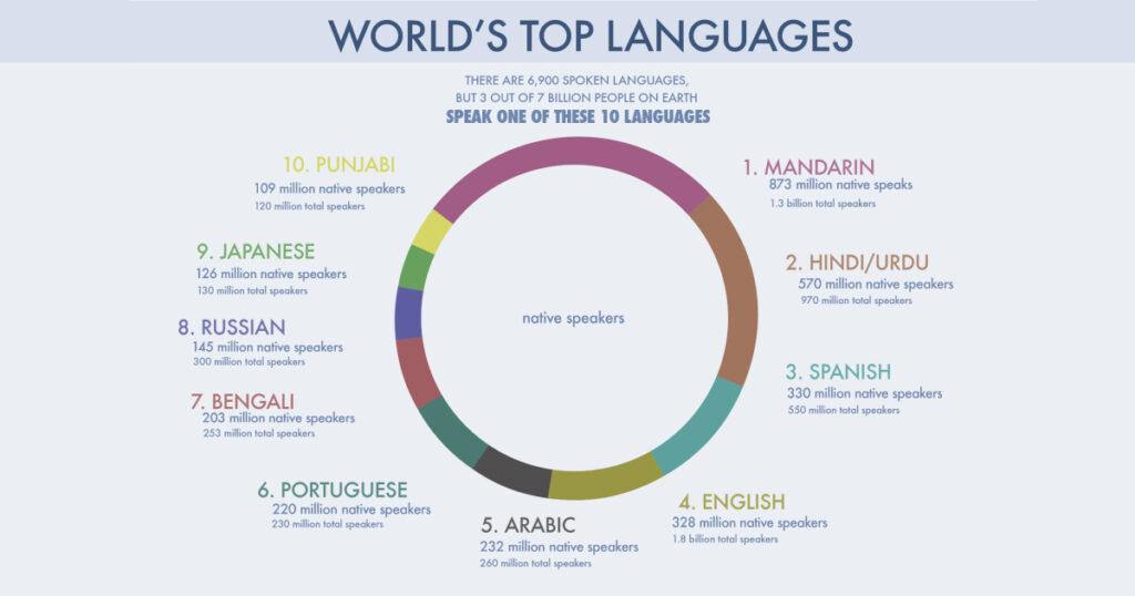 World's Top Languages