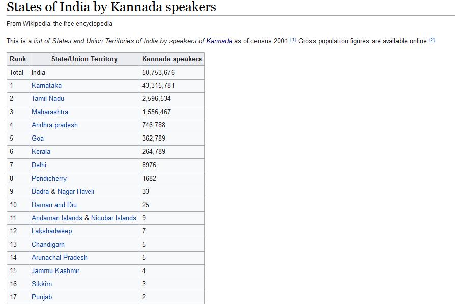 Kannada Speakers in India